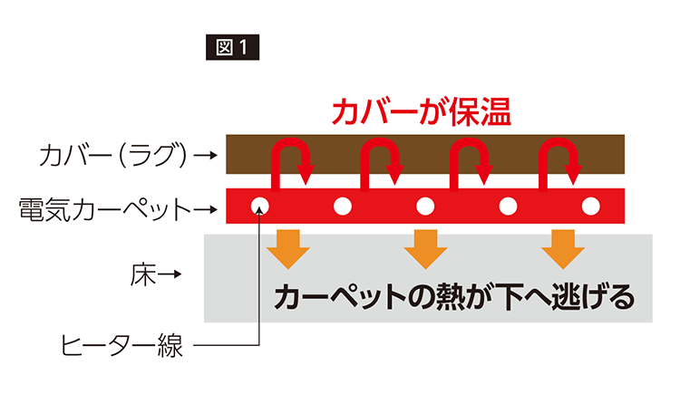 図1カーペット断面イラスト